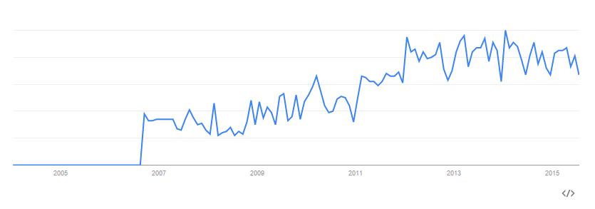 google Up-lighting trends since 2005